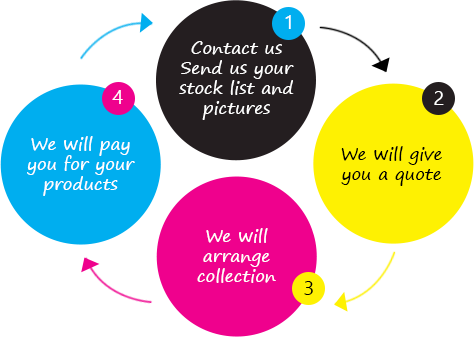 The Graphic Solutions buying process